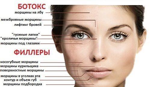 Косметология красота